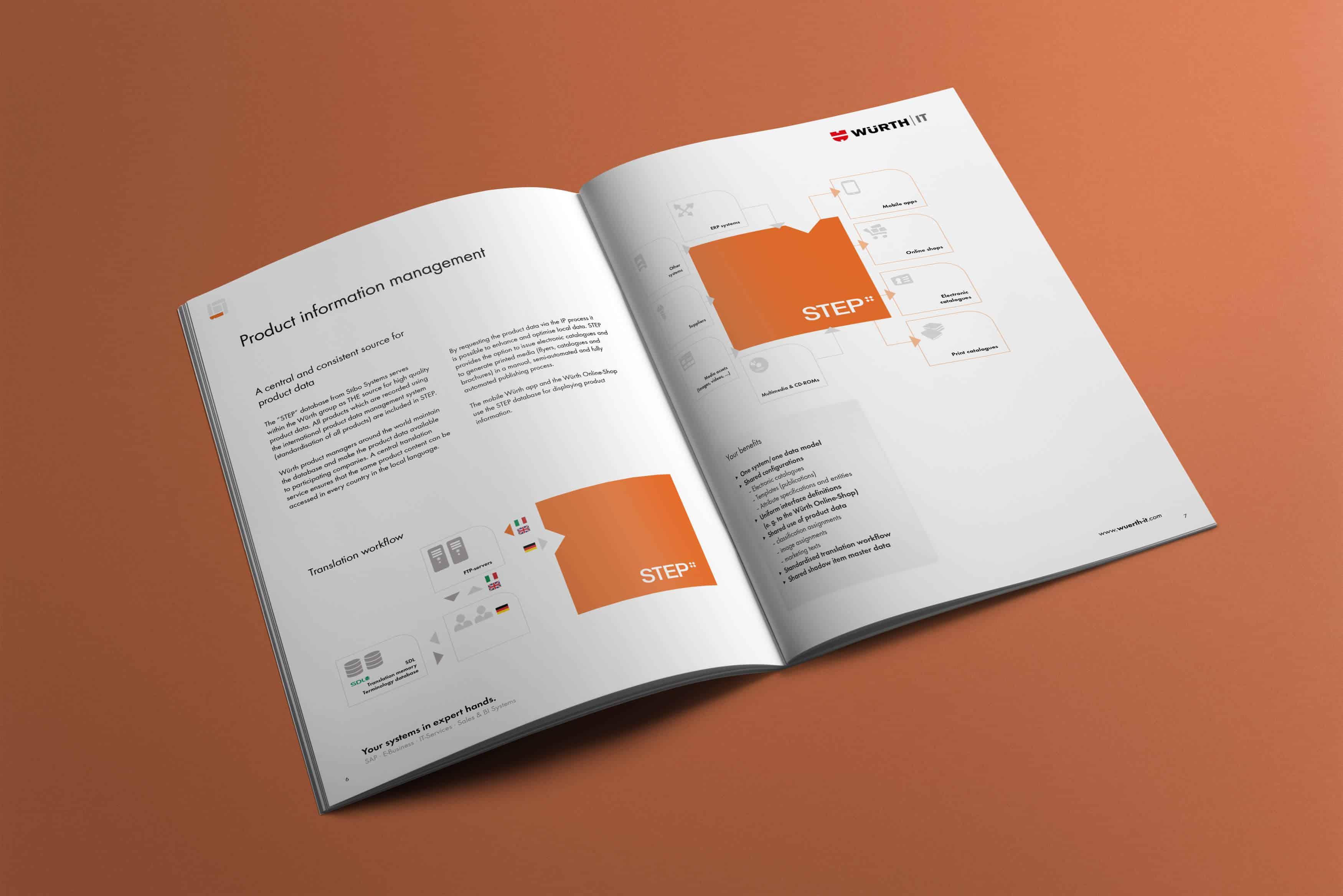 WUERTHIT-E-Business-Grow09_EN_LIT-4-perspektive-color klassische-werbung-referenz